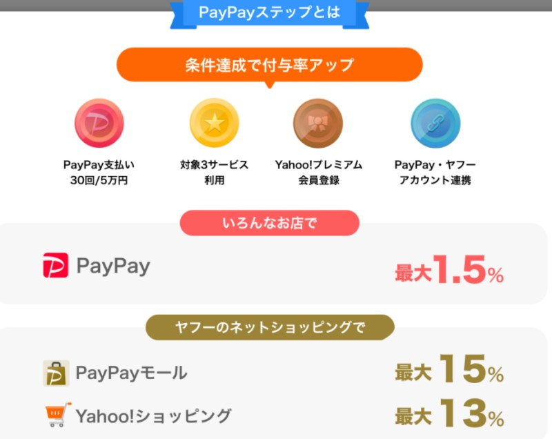 PayPayステップとは